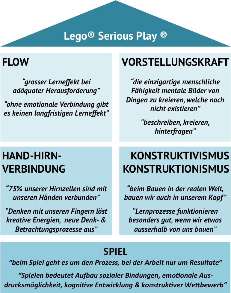 Lego Serious Play infographic